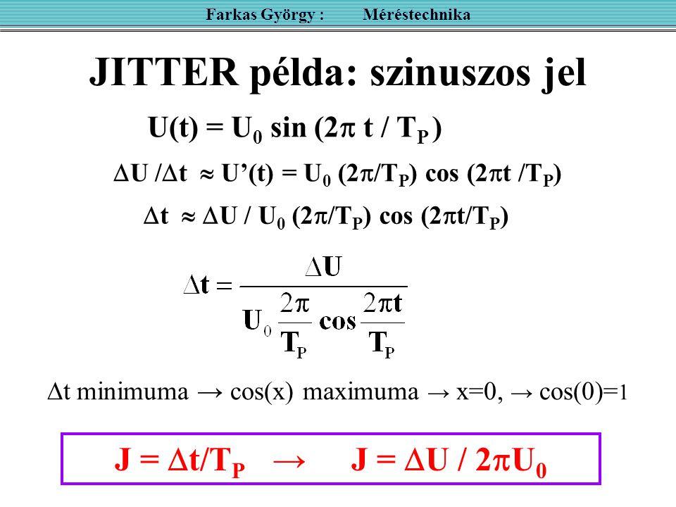 JITTER példa: szinuszos jel Farkas György : Méréstechnika U(t) = U 0 sin (2  t / T P ) J =  t/T P → J =  U / 2  U 0  U /  t  U'(t) = U 0 (2  /