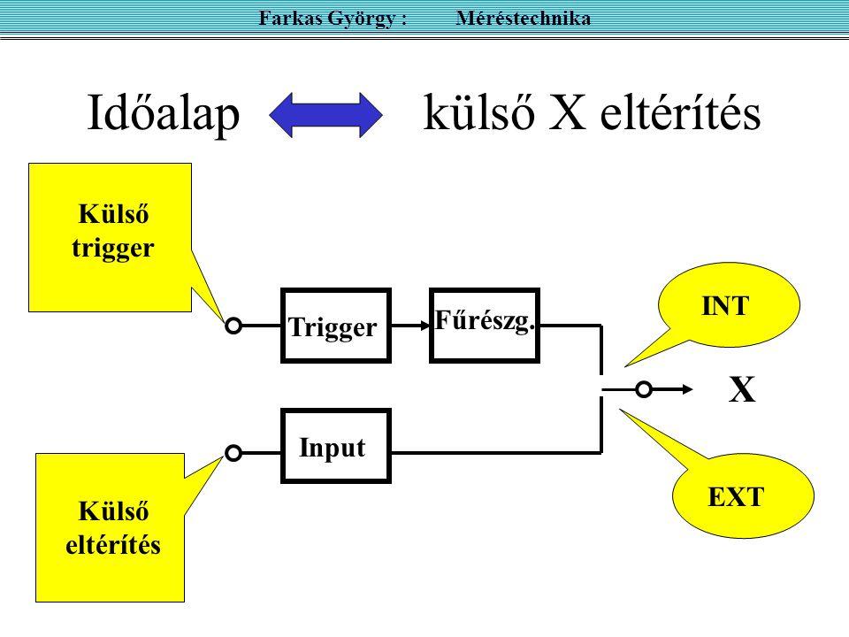 Külső X eltérítés FGTrigger Input Külső eltérítés EXT X Farkas György : Méréstechnika