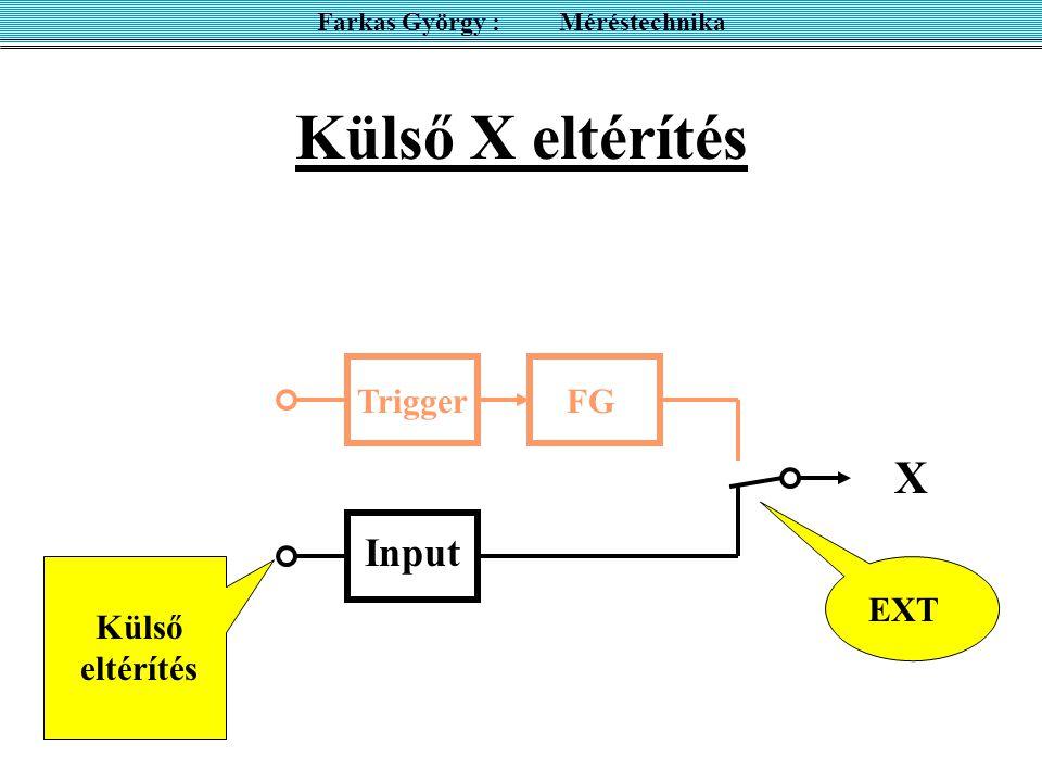 Külső vízszintes eltérítés alkalmazásai I(U) függvény U ki (U be ) függvény A(f) függvény B(H) függvény fázismérés Lissajous módszerrel frekvencia mérés Lissajous módszerrel stb.