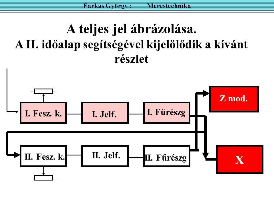X Z mod. Farkas György : Méréstechnika A teljes jel ábrázolása. A II. időalap segítségével kijelölődik a kívánt részlet I. Jelf. II. Jelf. I. Fűrészg