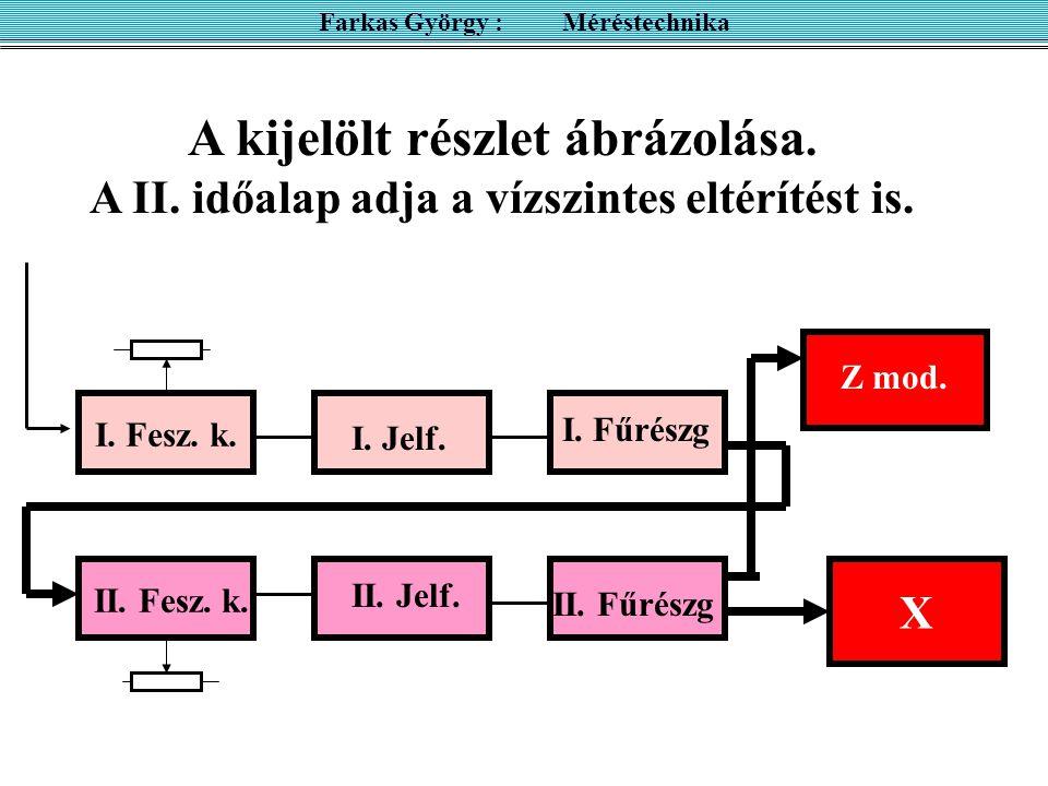 X Z mod. Farkas György : Méréstechnika A kijelölt részlet ábrázolása. A II. időalap adja a vízszintes eltérítést is. I. Jelf. II. Jelf. I. Fűrészg II.