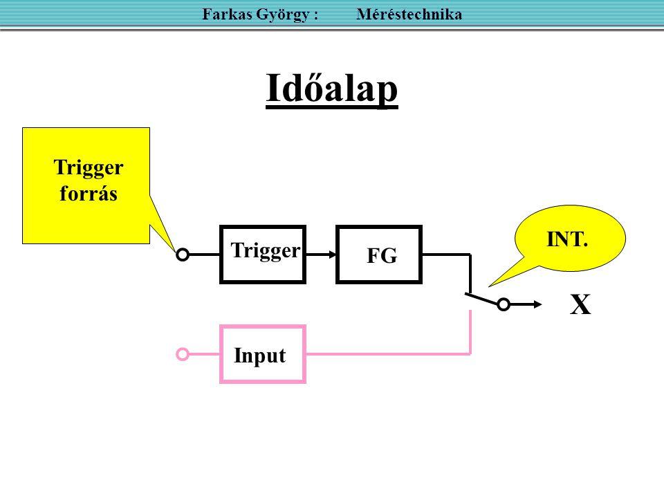 Időalap FG Trigger Input Trigger forrás INT. X Farkas György : Méréstechnika