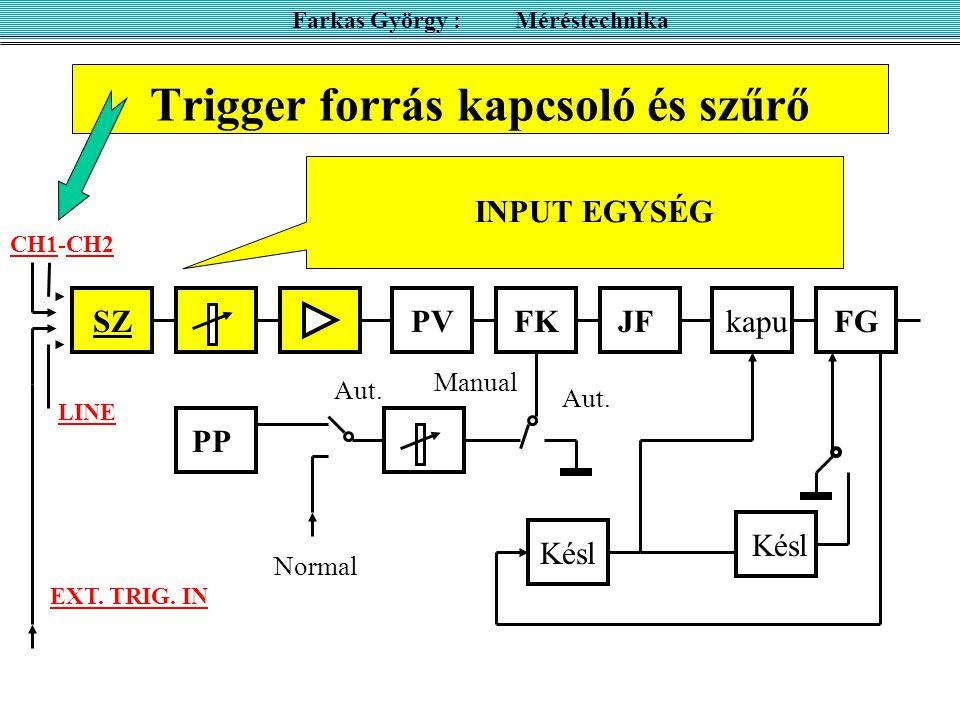 Trigger forrás kapcsoló és szűrő CH1-CH2 SZPVFKJFkapuFG Késl PP Késl LINE EXT. TRIG. IN Aut. Normal Manual Aut. INPUT EGYSÉG Farkas György : Méréstech