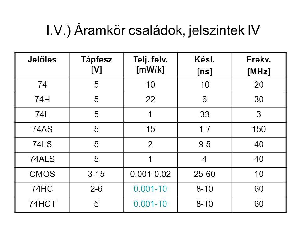 I.V.) Áramkör családok, jelszintek V ParaméterTTLCMOS U beL ≤ 0.8≤ 1.5V U beH ≥ 2≥ 3.5 U kiL ≤ 0.4≤ 0V U kiH ≥ 3.6V≥ 5V