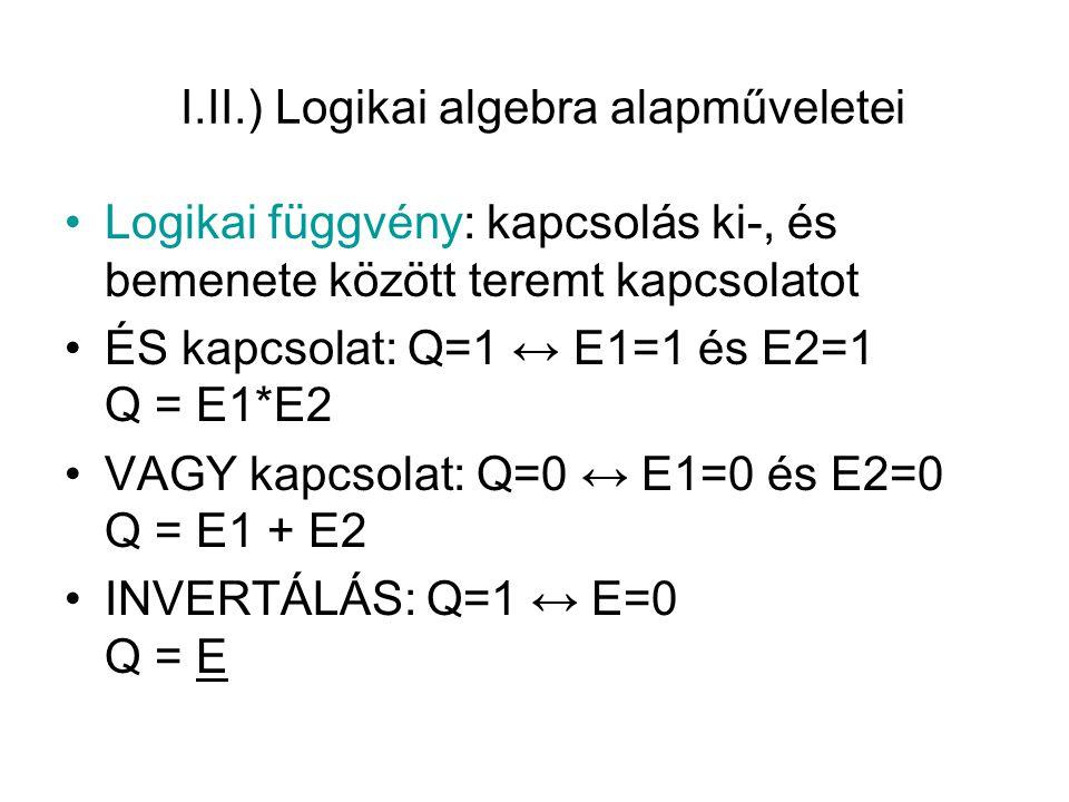 Műveleti szabályok Kommutativitás: a * b = b * a, a + b = b + a Asszociativitás: a * (b * c) = (a * b) * c Disztributivitás: (a + b) * c = a * c + b * c Demorgan szabályok: a * b = a + b, a + b = a * b