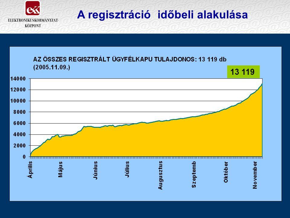 A regisztráció időbeli alakulása 13 119