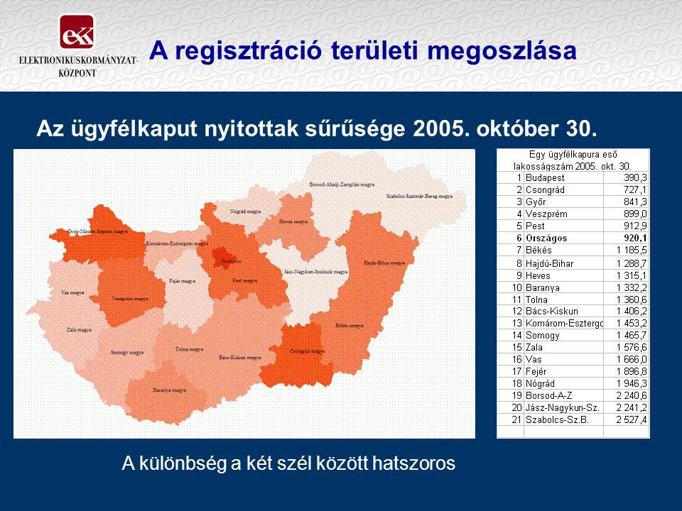 A regisztráció területi megoszlása A különbség a két szél között hatszoros Az ügyfélkaput nyitottak sűrűsége 2005. október 30.