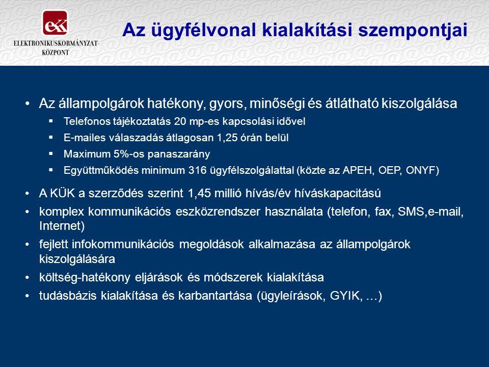 Az ügyfélvonal kialakítási szempontjai Az állampolgárok hatékony, gyors, minőségi és átlátható kiszolgálása  Telefonos tájékoztatás 20 mp-es kapcsolási idővel  E-mailes válaszadás átlagosan 1,25 órán belül  Maximum 5%-os panaszarány  Együttműködés minimum 316 ügyfélszolgálattal (közte az APEH, OEP, ONYF) A KÜK a szerződés szerint 1,45 millió hívás/év híváskapacitású komplex kommunikációs eszközrendszer használata (telefon, fax, SMS,e-mail, Internet) fejlett infokommunikációs megoldások alkalmazása az állampolgárok kiszolgálására költség-hatékony eljárások és módszerek kialakítása tudásbázis kialakítása és karbantartása (ügyleírások, GYIK, …)
