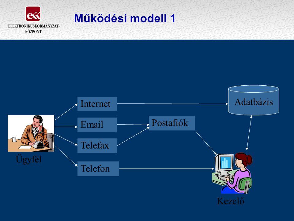 Működési modell 1 Internet Email Telefax Telefon Postafiók Adatbázis Ügyfél Kezelő