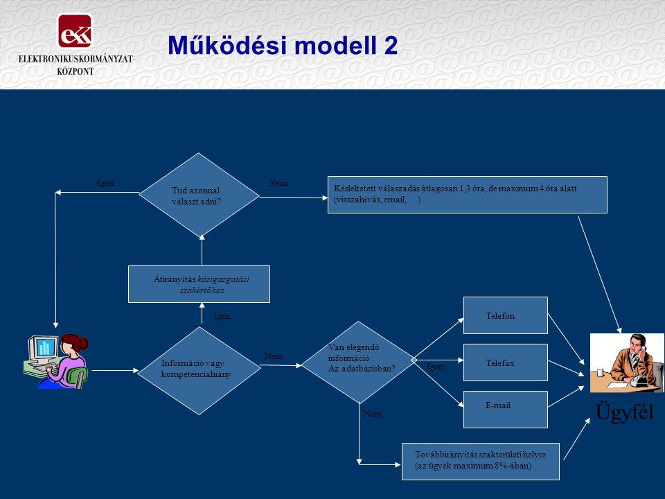 Működési modell 2 Ügyfél Igen Nem Igen Nem IgenNem Információ vagy kompetenciahiány Tud azonnal választ adni? Van elegendő információ Az adatbázisban?