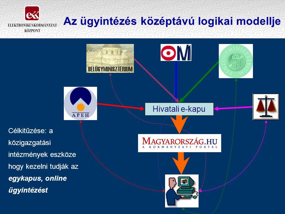 Az ügyintézés középtávú logikai modellje Hivatali e-kapu Célkitűzése: a közigazgatási intézmények eszköze hogy kezelni tudják az egykapus, online ügyintézést