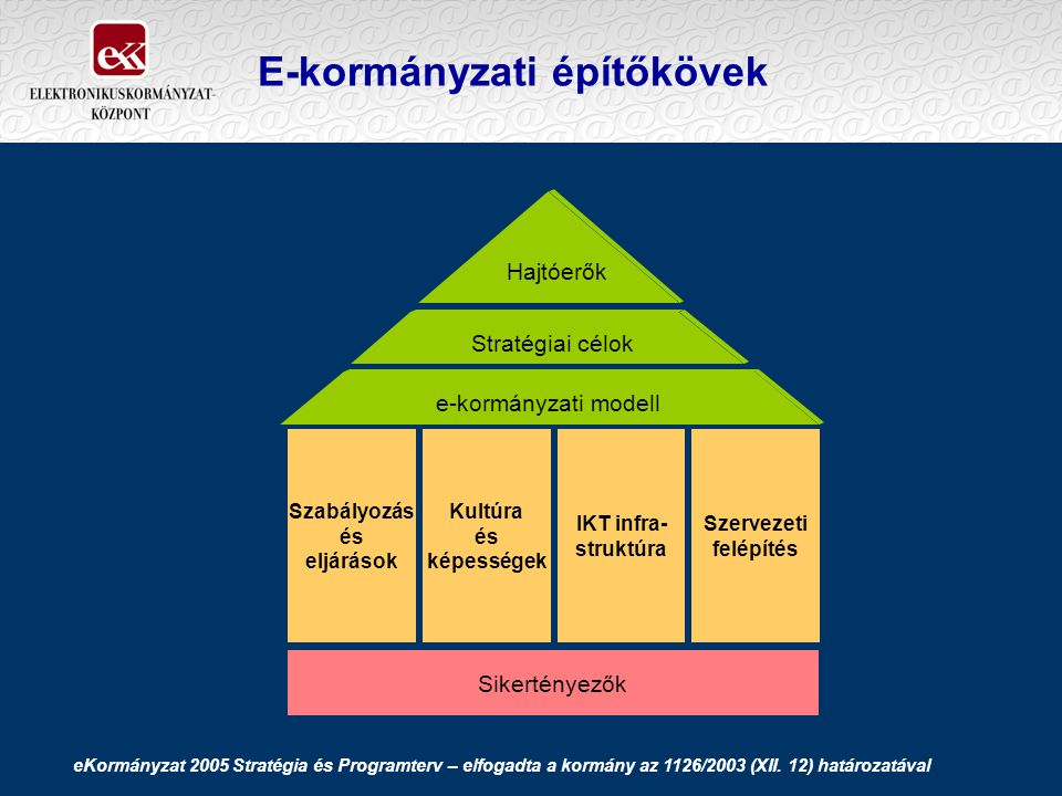 E-kormányzati építőkövek Szabályozás és eljárások Hajtóerők Stratégiai célok e-kormányzati modell Kultúra és képességek IKT infra- struktúra Szervezeti felépítés Sikertényezők eKormányzat 2005 Stratégia és Programterv – elfogadta a kormány az 1126/2003 (XII.