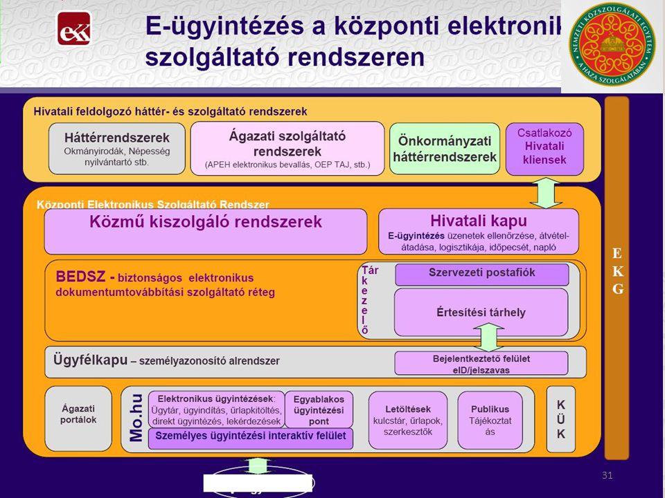 Elektronikus ügyintézés Központi Elektronikus Szolgáltató Rendszer 31