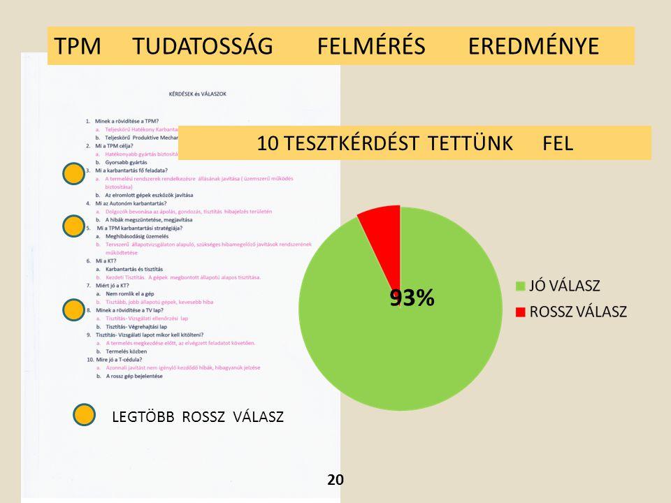 LEGTÖBB ROSSZ VÁLASZ TPM TUDATOSSÁG FELMÉRÉS EREDMÉNYE 93% 10 TESZTKÉRDÉST TETTÜNK FEL 20