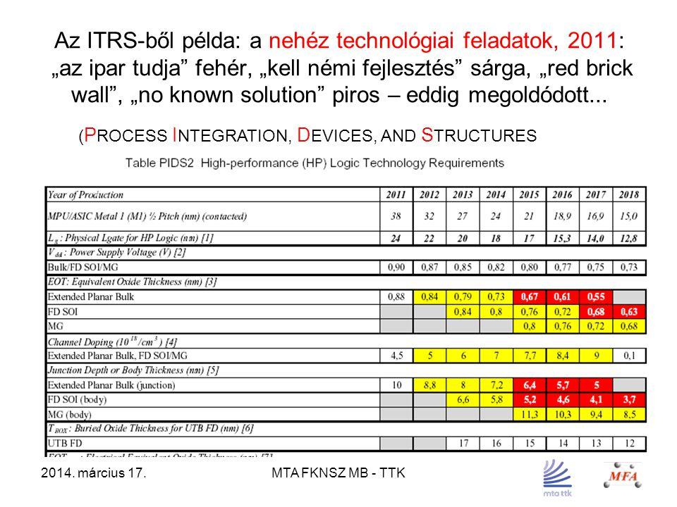 """2014. március 17.MTA FKNSZ MB - TTK Az ITRS-ből példa: a nehéz technológiai feladatok, 2011: """"az ipar tudja"""" fehér, """"kell némi fejlesztés"""" sárga, """"red"""