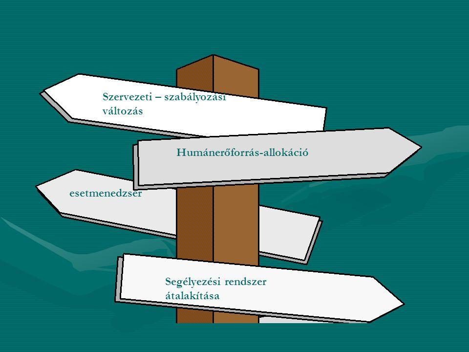 Szervezeti – szabályozási változás Humánerőforrás-allokáció Segélyezési rendszer átalakítása esetmenedzser