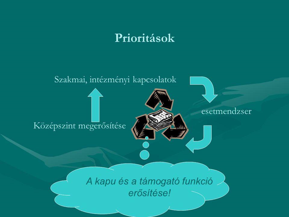 Szakmai, intézményi kapcsolatok Középszint megerősítése esetmendzser Prioritások A kapu és a támogató funkció erősítése!