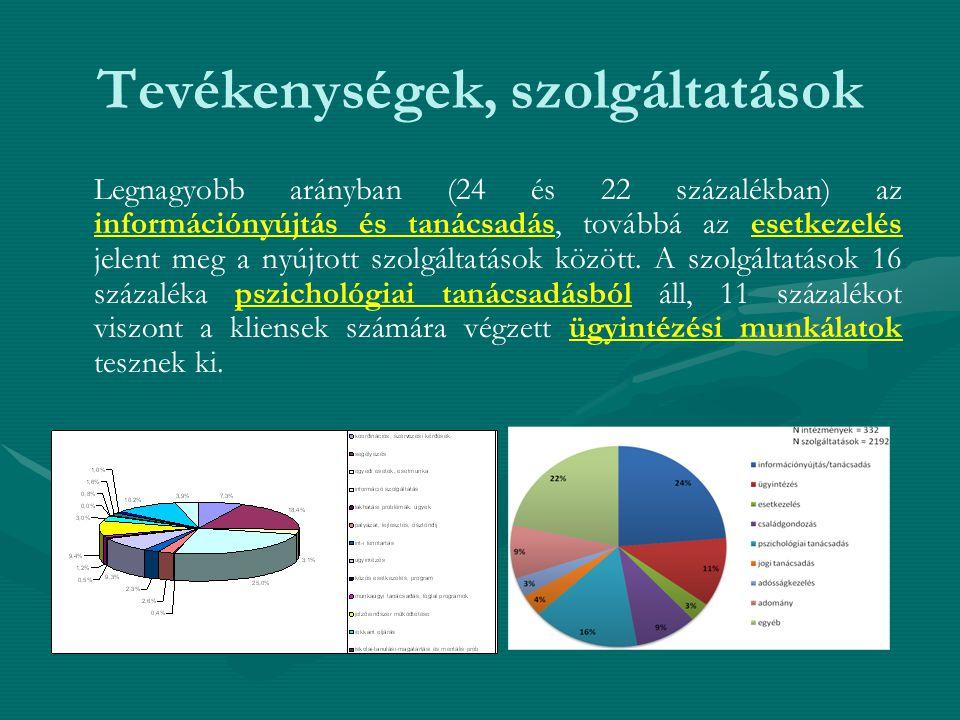 Tevékenységek, szolgáltatások Legnagyobb arányban (24 és 22 százalékban) az információnyújtás és tanácsadás, továbbá az esetkezelés jelent meg a nyújtott szolgáltatások között.