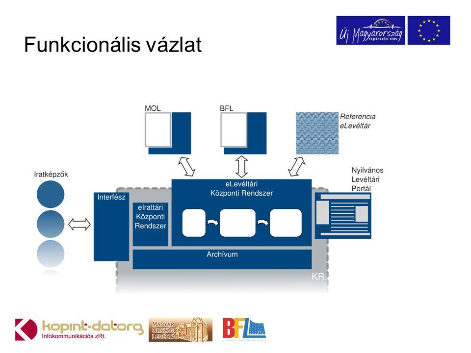 Szolgáltatások - Levéltárak számára A két levéltár úgy veszi igénybe a KR szolgáltatásait, mintha az egy saját eLevéltári rendszer lenne Saját tartalom Saját szakmai műveletek Saját információs rendszer alkalmazások és azok kapcsolódása a KR-hez (MOL és BFL) Web felületű Referencia levéltár Közös eszközkészlet