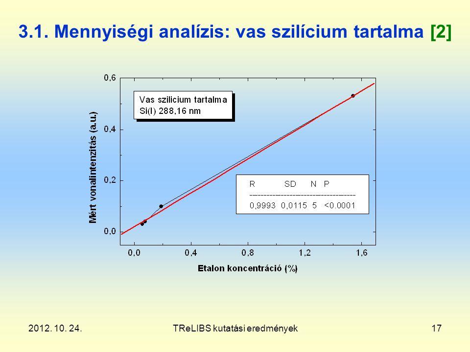2012. 10. 24.TReLIBS kutatási eredmények17 3.1. Mennyiségi analízis: vas szilícium tartalma [2]