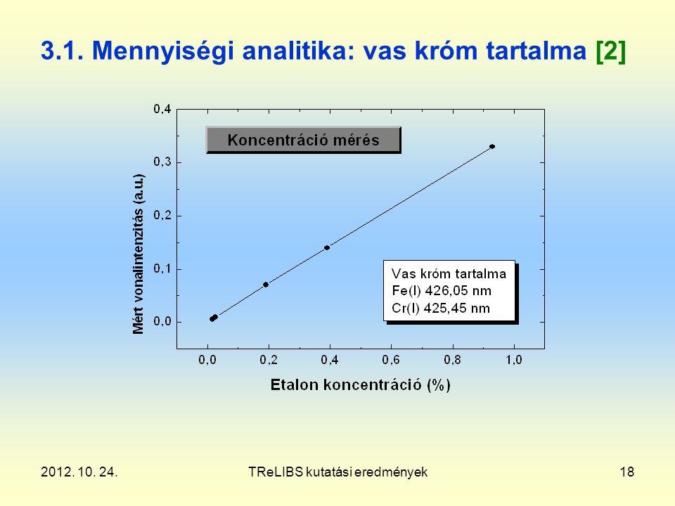 2012. 10. 24.TReLIBS kutatási eredmények18 3.1. Mennyiségi analitika: vas króm tartalma [2]
