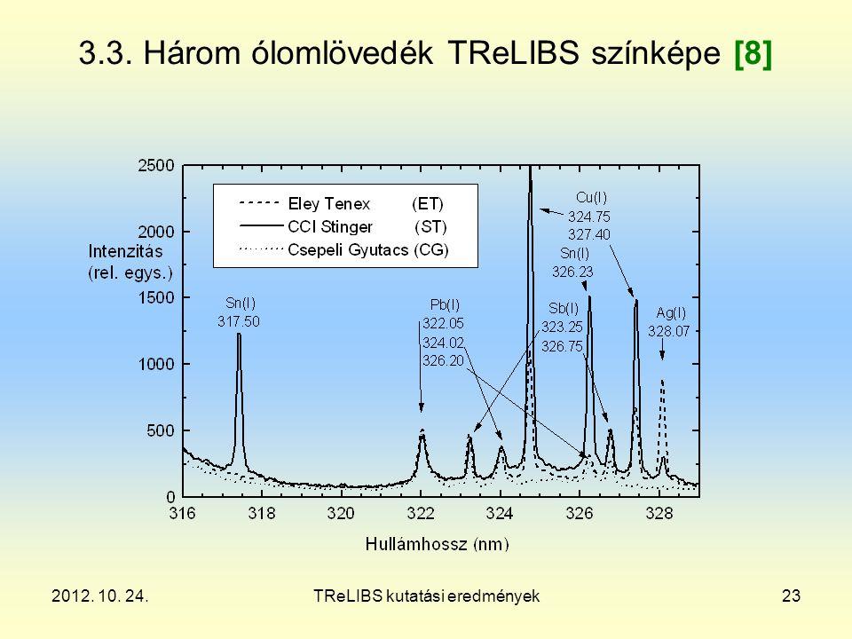 2012. 10. 24.TReLIBS kutatási eredmények23 3.3. Három ólomlövedék TReLIBS színképe [8]