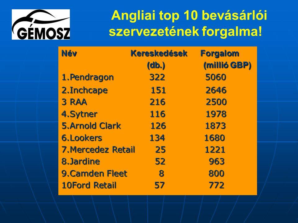Angliai top 10 bevásárlói szervezetének forgalma.