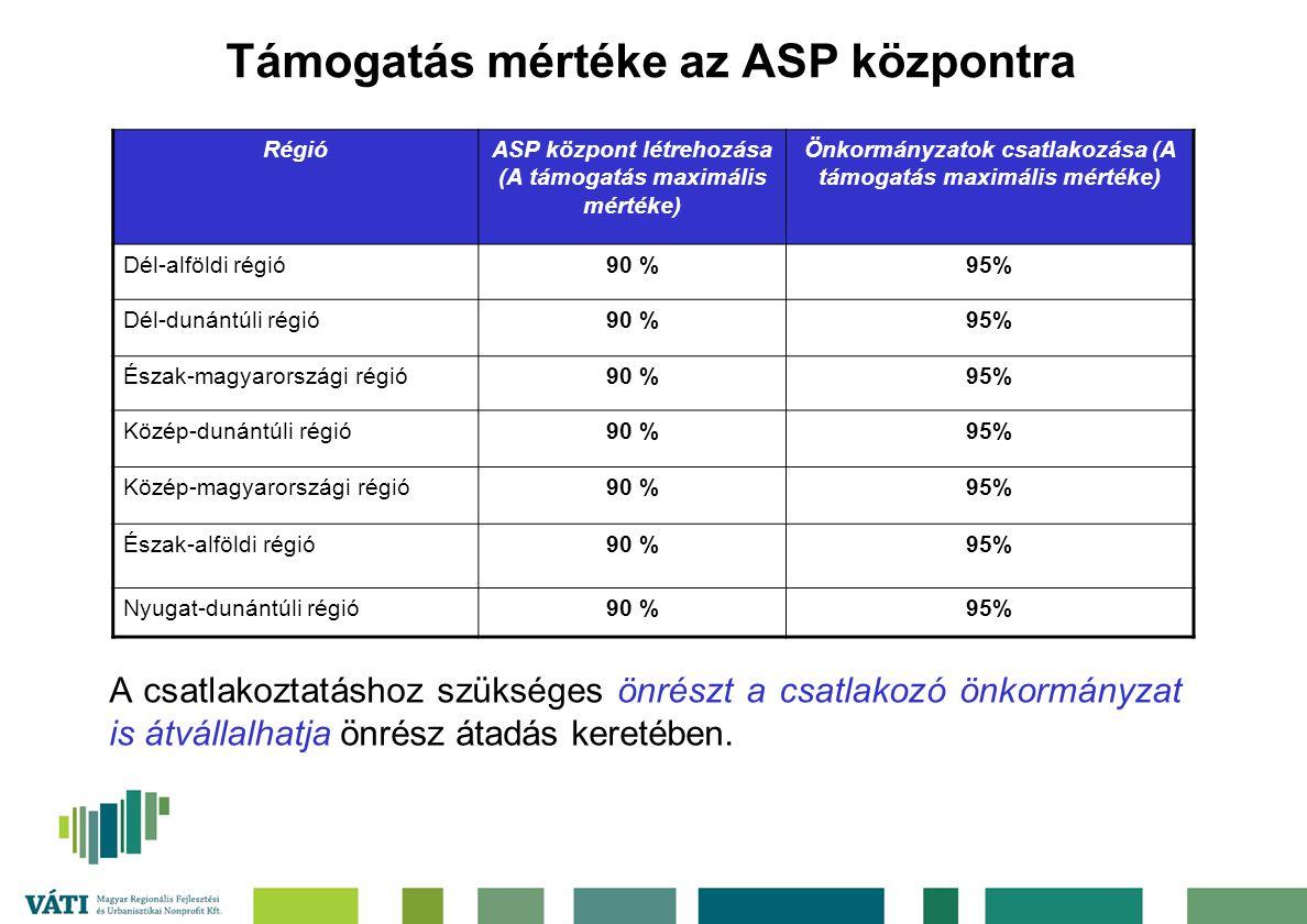 Támogatás mértéke az ASP központra RégióASP központ létrehozása (A támogatás maximális mértéke) Önkormányzatok csatlakozása (A támogatás maximális mértéke) Dél-alföldi régió90 %95% Dél-dunántúli régió90 %95% Észak-magyarországi régió90 %95% Közép-dunántúli régió90 %95% Közép-magyarországi régió90 %95% Észak-alföldi régió90 %95% Nyugat-dunántúli régió90 %95% A csatlakoztatáshoz szükséges önrészt a csatlakozó önkormányzat is átvállalhatja önrész átadás keretében.
