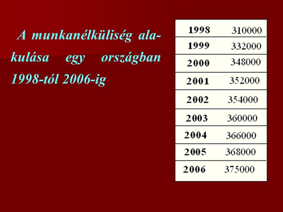 A munkanélküliség ala- kulása egy országban 1998-tól 2006-ig
