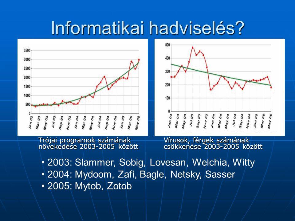 Informatikai hadviselés? Trójai programok számának növekedése 2003-2005 között Vírusok, férgek számának csökkenése 2003-2005 között 2003: Slammer, Sob