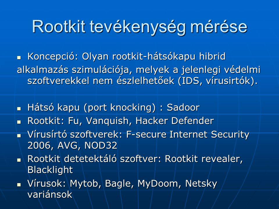 Rootkit tevékenység mérése Koncepció: Olyan rootkit-hátsókapu hibrid Koncepció: Olyan rootkit-hátsókapu hibrid alkalmazás szimulációja, melyek a jelen