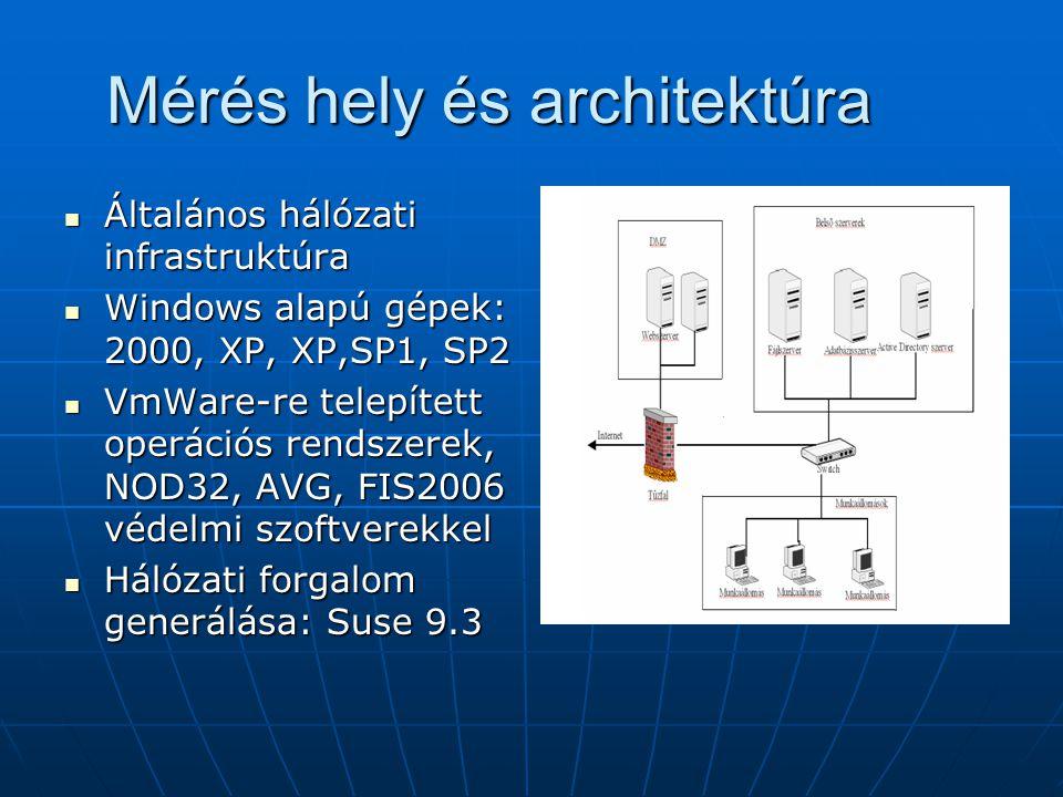 Mérés hely és architektúra Általános hálózati infrastruktúra Általános hálózati infrastruktúra Windows alapú gépek: 2000, XP, XP,SP1, SP2 Windows alap