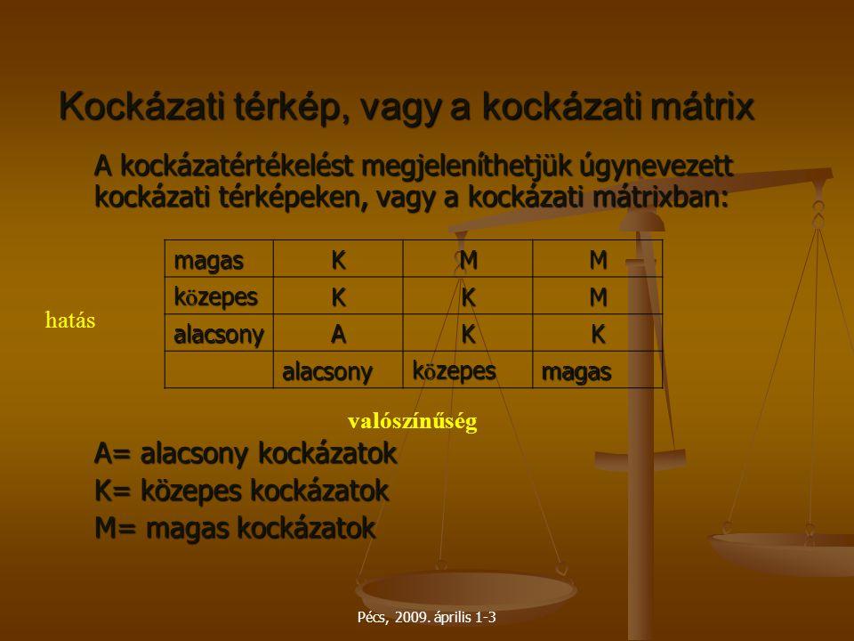 Pécs, 2009. április 1-3 Kockázati térkép, vagy a kockázati mátrix A kockázatértékelést megjeleníthetjük úgynevezett kockázati térképeken, vagy a kocká