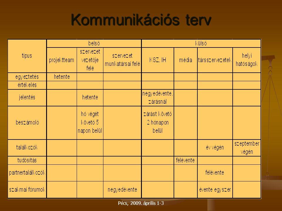 Pécs, 2009. április 1-3 Kommunikációs terv