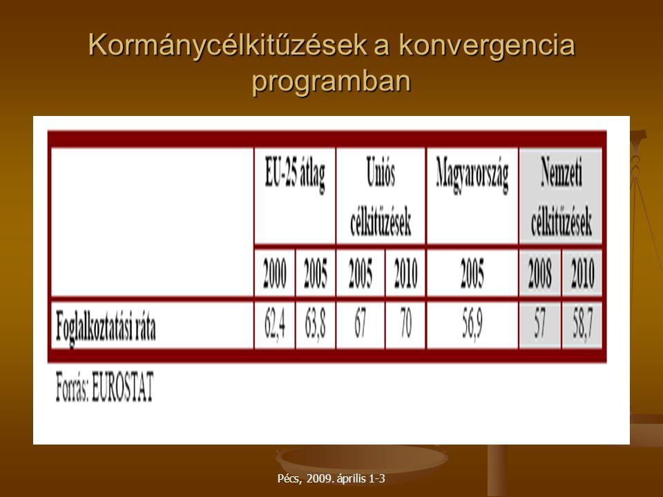 Pécs, 2009. április 1-3 Kormánycélkitűzések a konvergencia programban