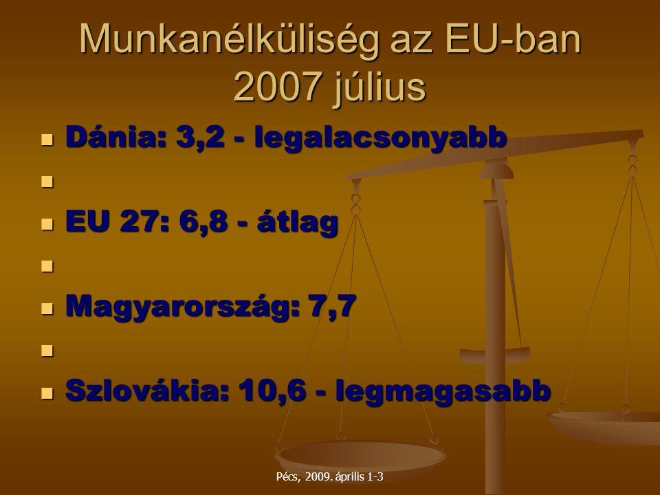 Pécs, 2009. április 1-3 Munkanélküliség az EU-ban 2007 július Dánia: 3,2 - legalacsonyabb Dánia: 3,2 - legalacsonyabb EU 27: 6,8 - átlag EU 27: 6,8 -