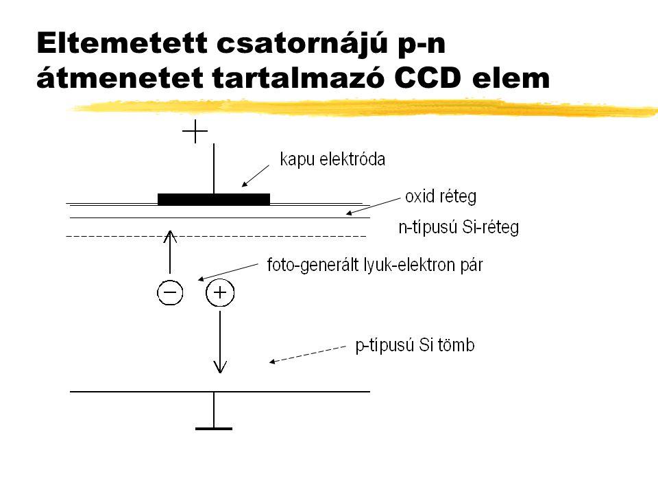 Eltemetett csatornájú p-n átmenetet tartalmazó CCD elem