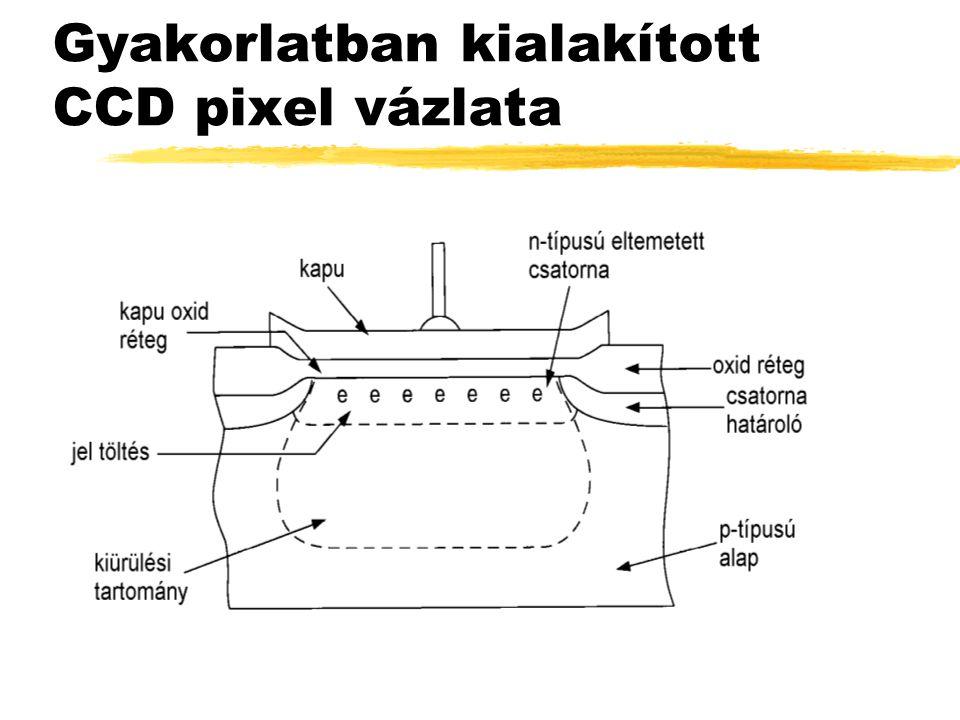 Gyakorlatban kialakított CCD pixel vázlata