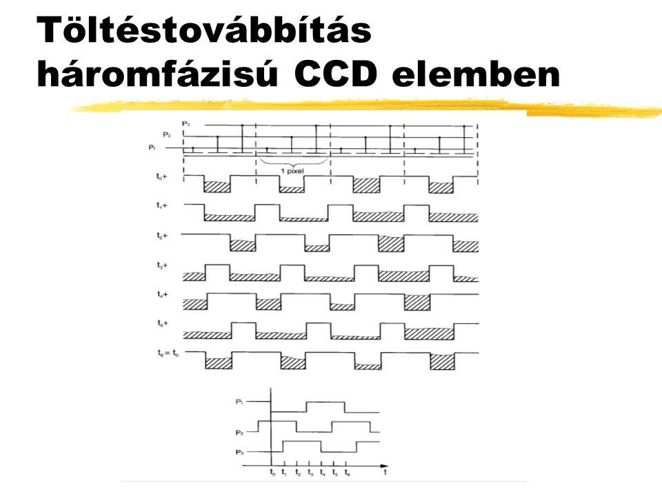 Töltéstovábbítás háromfázisú CCD elemben