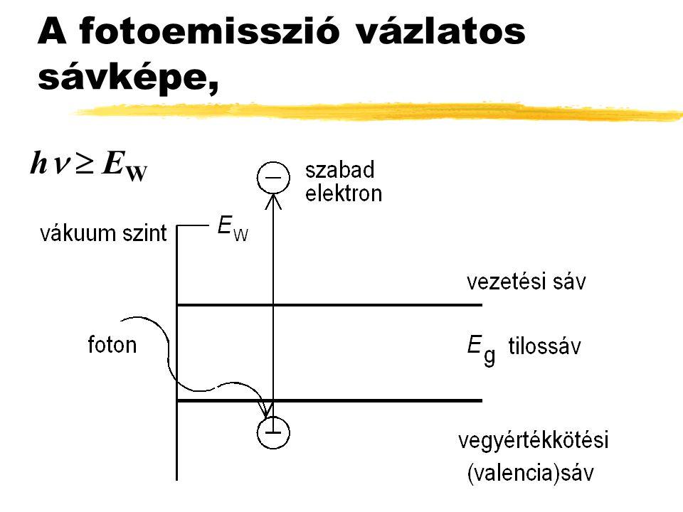 A fotoemisszió vázlatos sávképe, h  E W