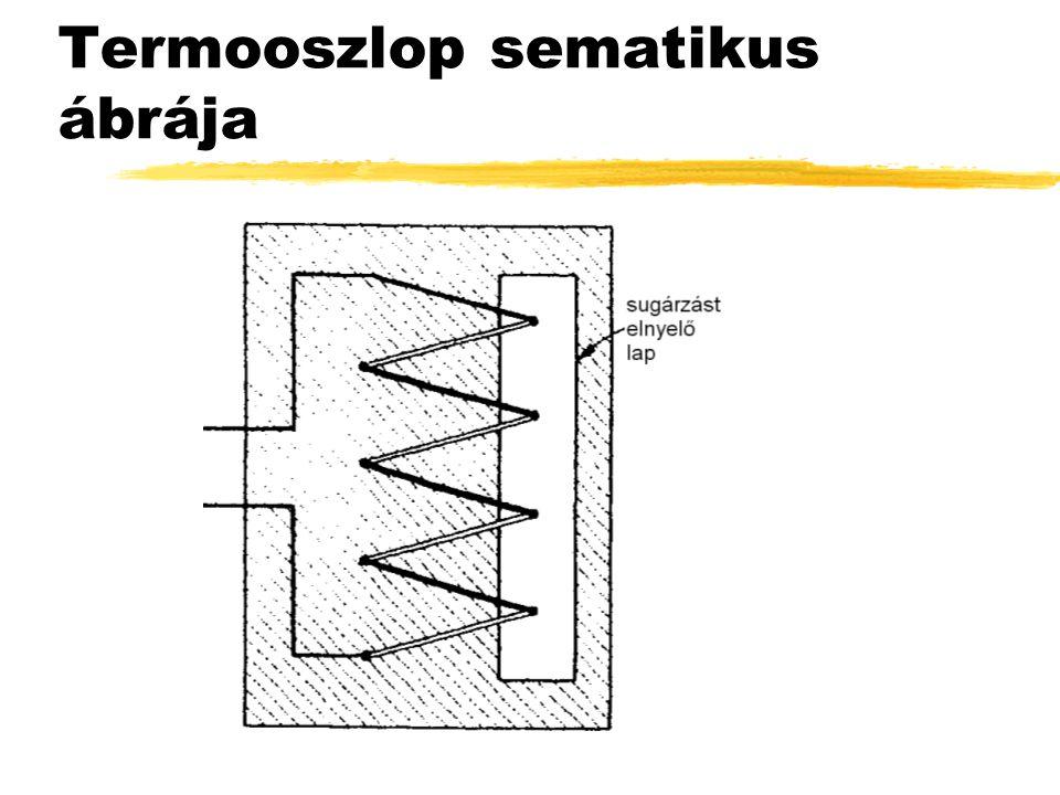 Termooszlop sematikus ábrája