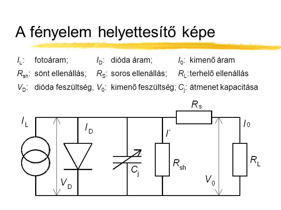 A fényelem helyettesítő képe I L :fotoáram; I D :dióda áram;I 0 : kimenő áram R sh :sönt ellenállás;R S :soros ellenállás;R L :terhelő ellenállás V D :dióda feszültség,V 0 :kimenő feszültség;C j :átmenet kapacitása