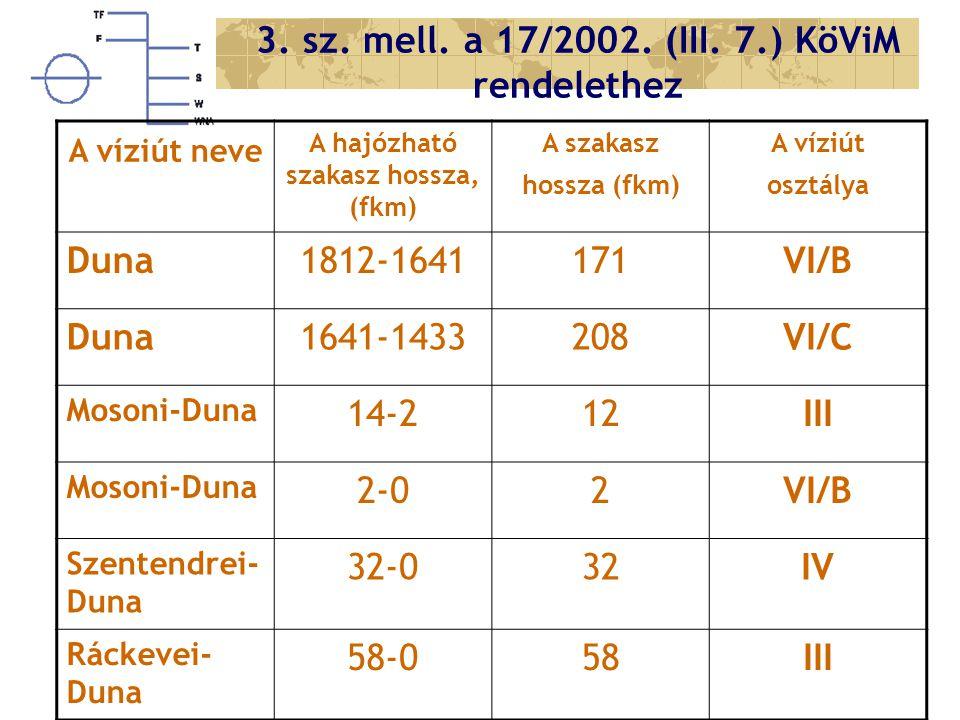 3. sz. mell. a 17/2002. (III. 7.) KöViM rendelethez A víziút neve A hajózható szakasz hossza, (fkm) A szakasz hossza (fkm) A víziút osztálya Duna1812-