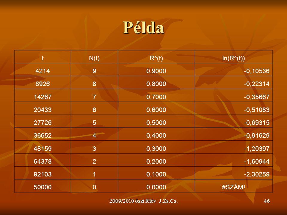 2009/2010 őszi félév J.Zs.Cs.46 Példa tN(t)R^(t)ln(R^(t)) 421490,9000-0,10536 892680,8000-0,22314 1426770,7000-0,35667 2043360,6000-0,51083 2772650,50