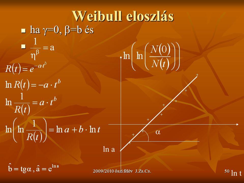 2009/2010 őszi félév J.Zs.Cs.50 Weibull eloszlás ha  =0,  =b és ha  =0,  =b és ln t  ln a
