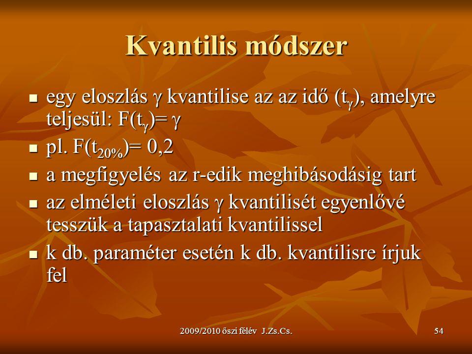 2009/2010 őszi félév J.Zs.Cs.54 Kvantilis módszer egy eloszlás  kvantilise az az idő (t  ), amelyre teljesül: F(t  )=  egy eloszlás  kvantilise a