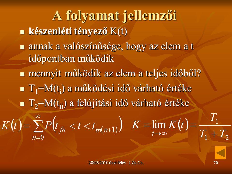 2009/2010 őszi félév J.Zs.Cs.70 A folyamat jellemzői készenléti tényező K(t) készenléti tényező K(t) annak a valószínűsége, hogy az elem a t időpontban működik annak a valószínűsége, hogy az elem a t időpontban működik mennyit működik az elem a teljes időből.