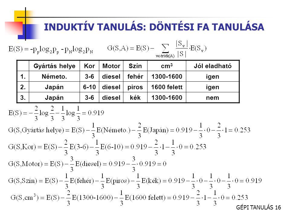 GÉPI TANULÁS 16 INDUKTÍV TANULÁS: DÖNTÉSI FA TANULÁSA Gyártás helyeKorMotorSzíncm 3 Jól eladható 1.Németo.3-6dieselfehér1300-1600igen 2.Japán6-10diese