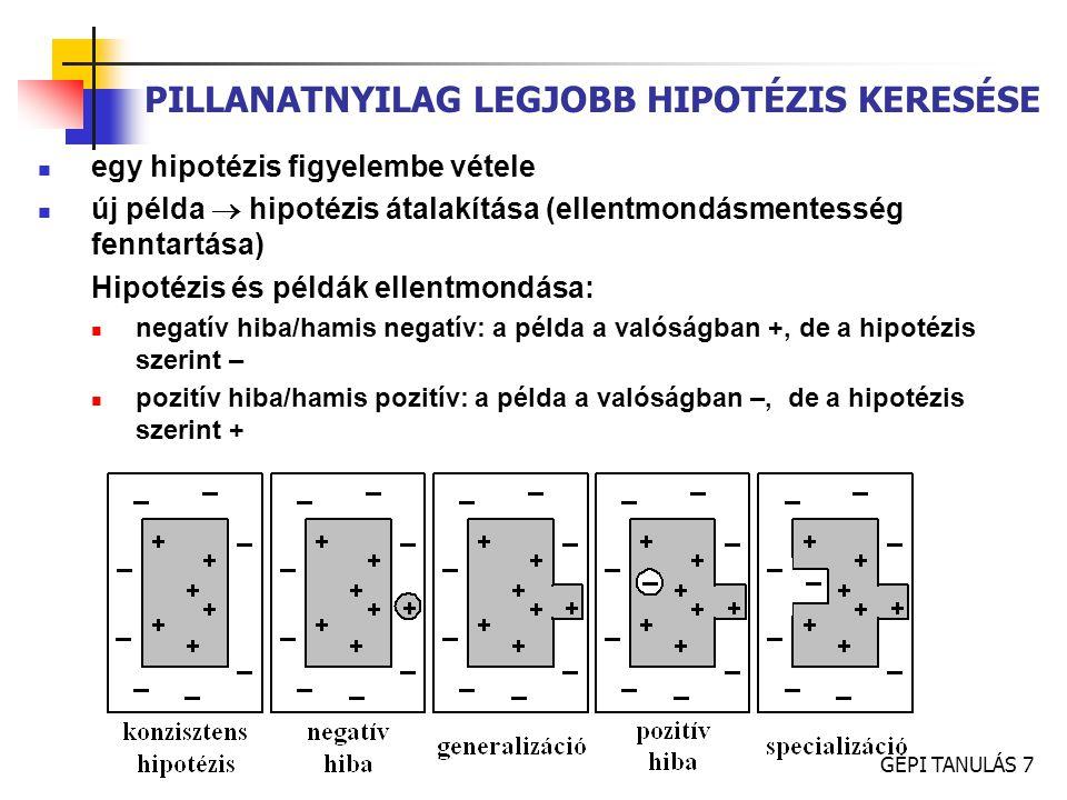 GÉPI TANULÁS 8 PILLANATNYILAG LEGJOBB HIPOTÉZIS KERESÉSE specifikus  általános pozitív példák egyenként negatív példák mindegyikével ellenőrzés (memória !) befejezés?.