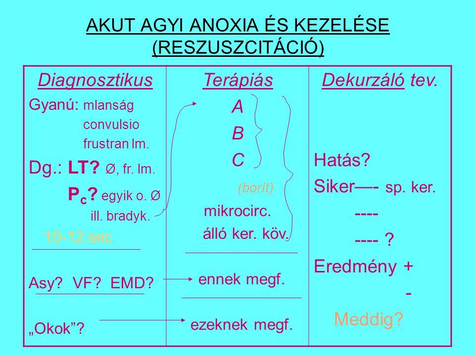 A Általában: eszk.n., (fej recl.!) leszívás, intub., conicot.